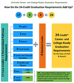 Infographic detailing changing credit requirements