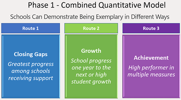 Phase 1 Combined Quantitative Model - Three Routes to Recognition Phase 1