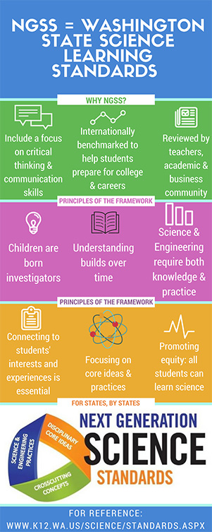Infographic on NGSS/WSSLS